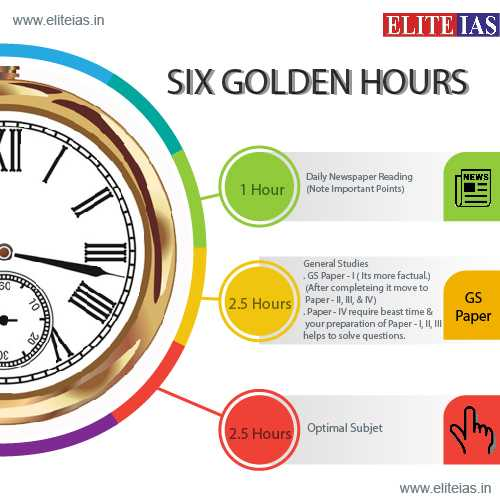 Study hours for IAS Exam